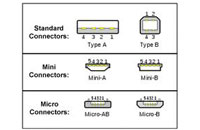 Industrial USB Connectors Support Increasing Use Of USB Stan